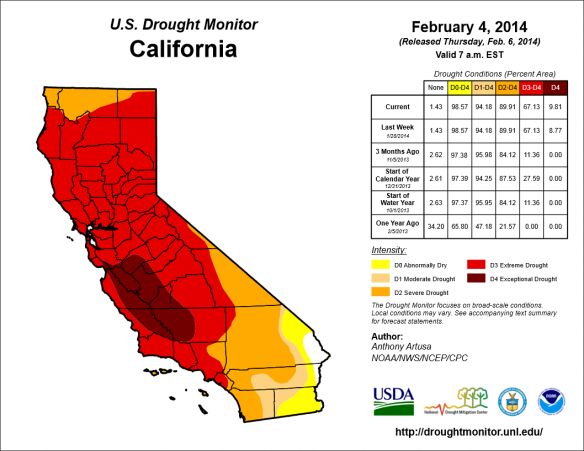 Nearly 99% of California is abnormally dry, while 63% of the state is experiencing extreme drought (as of February 4, 2014).  Photo courtesy of the U.S. Drought Monitor.